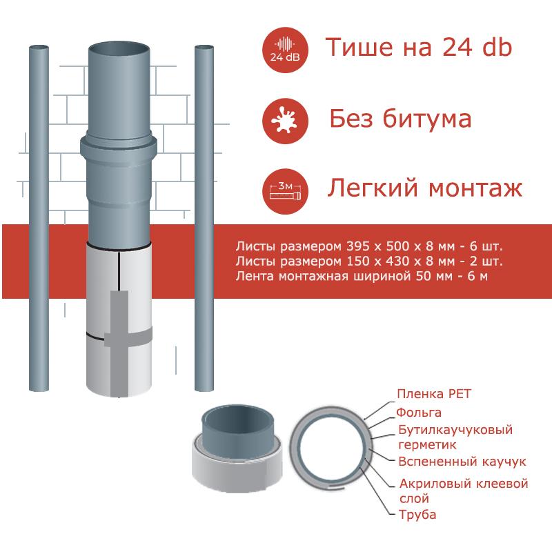 Бутилкаучуковая шумоизоляция для канализационных труб