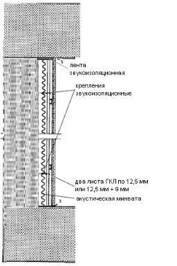 Монолитная перегородка, схема дополнительной звукоизоляции стены