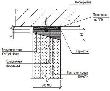Крепление пазогребневой перегородки к потолку