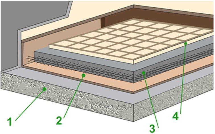 Схема монтажа конструкции Плавиющий пол с применением ППЭ Polifoam