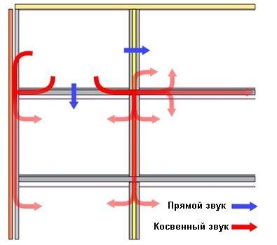 Схема распространения звуков через конструкции
