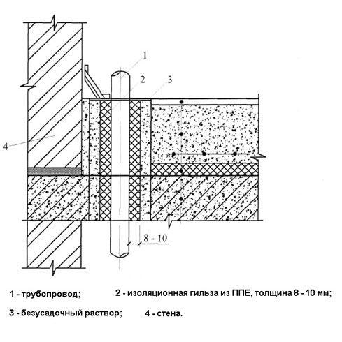 Устройство звукоизоляционной гильзы