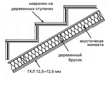 Звукоизоляция деревянной лестницы. Схема