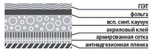 Слои фольгированной каучуковой изоляции с клеевым слоем
